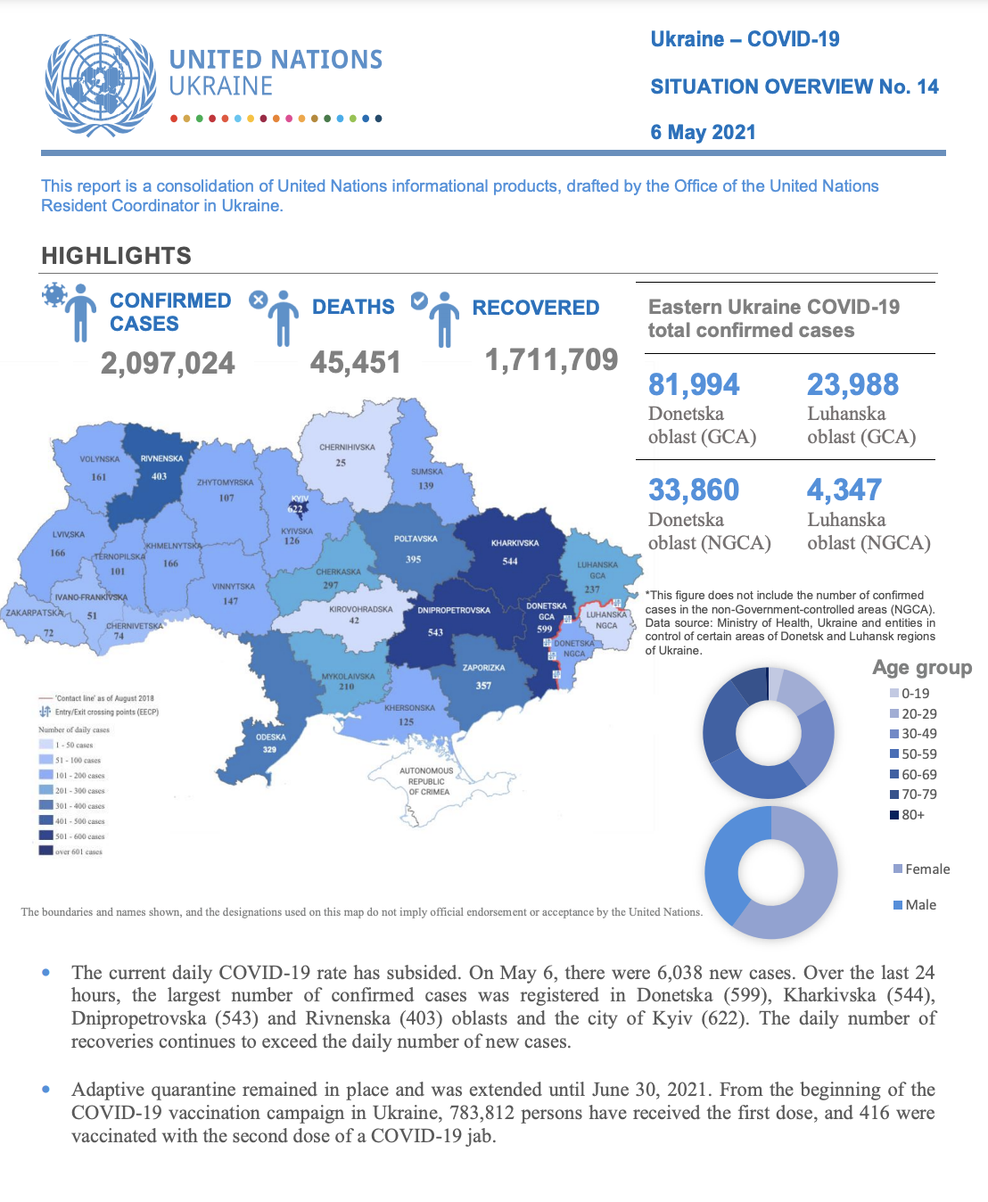 Ukraine – COVID-19 Situation overview No. 14